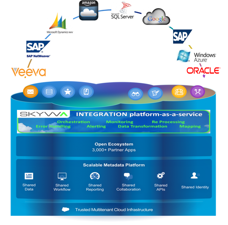 Skyvva Integration Platform