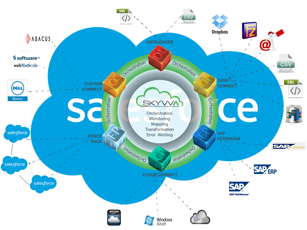 Skyvva Integration Cloud