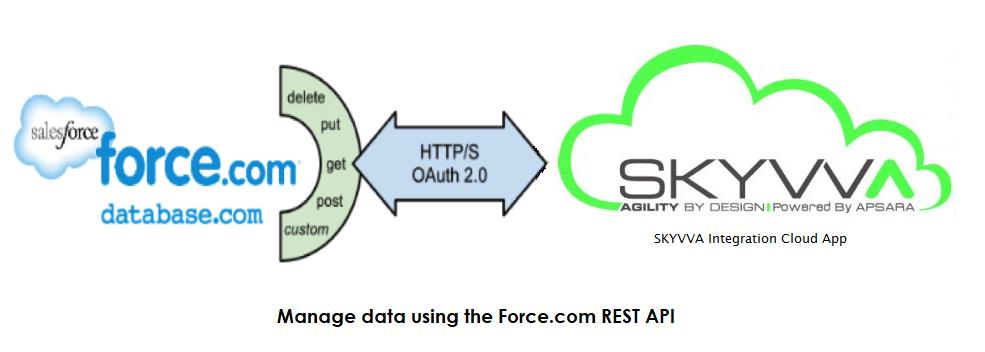 22  Overview of SKYVVA soap and rest api – SKYVVA (Salesforce SAP