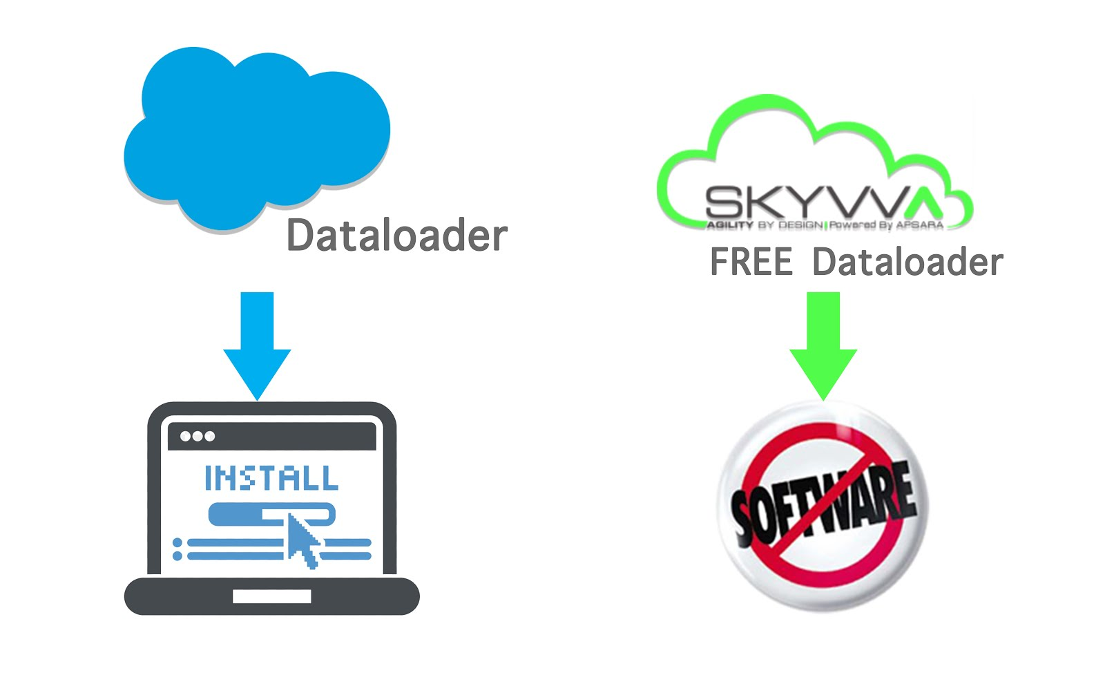 installation SKYVVA Data Loader