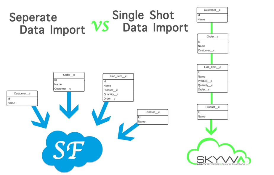 SKYVVA graphical data mapping