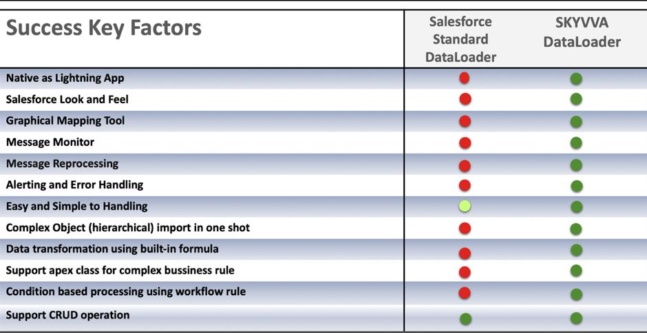 Best free Data Loader – SKYVVA (Salesforce SAP, SAP-PI, Database