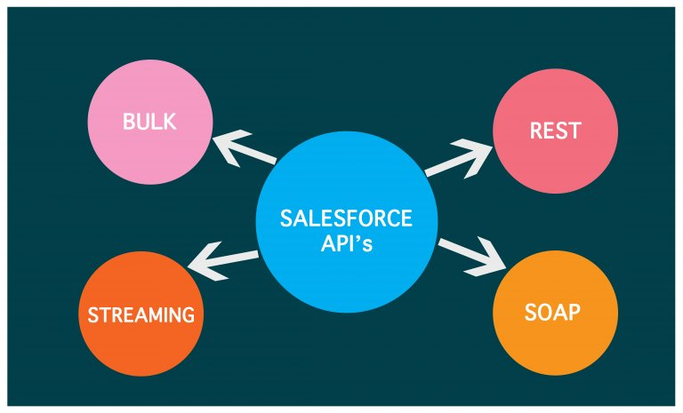 Beyond API – SKYVVA (Salesforce SAP, SAP-PI, Database, XML, CSV