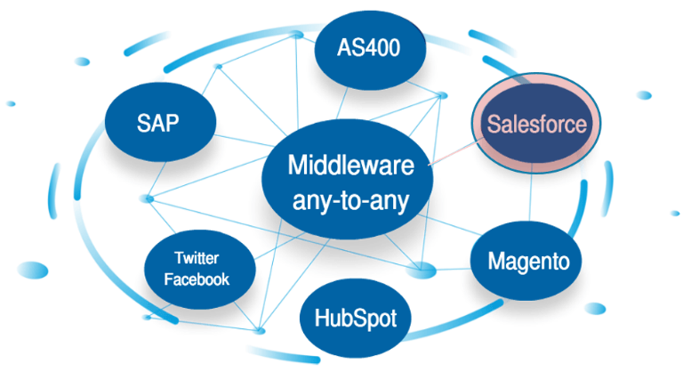 Middleware any to any