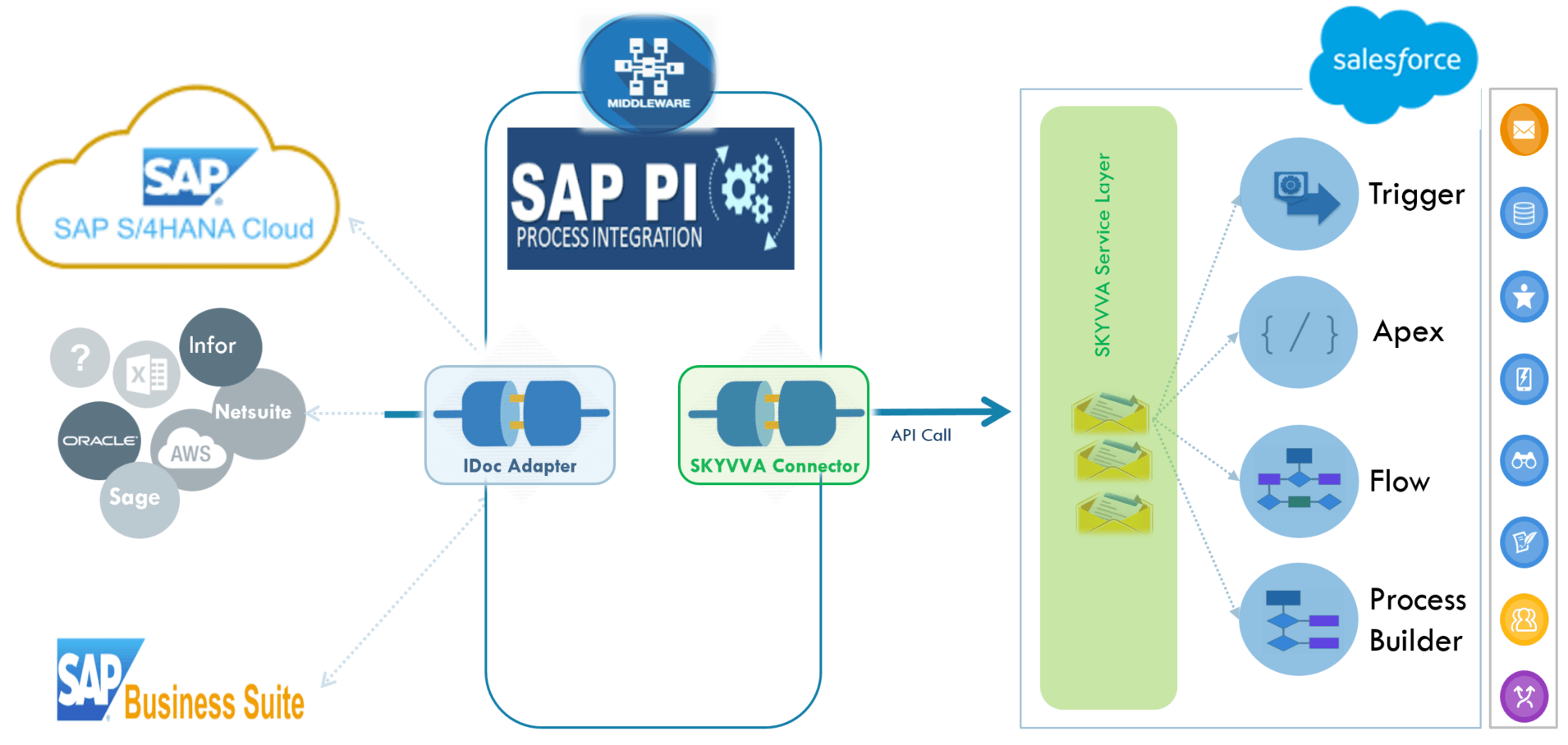 Why using a middleware only for Salesforce integration is