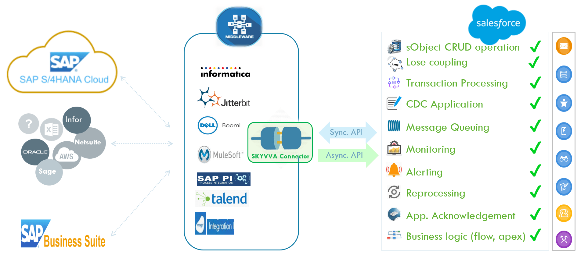 API connectivity