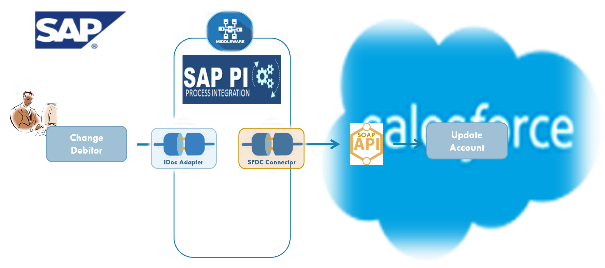 SAP Salesforce Monitoring