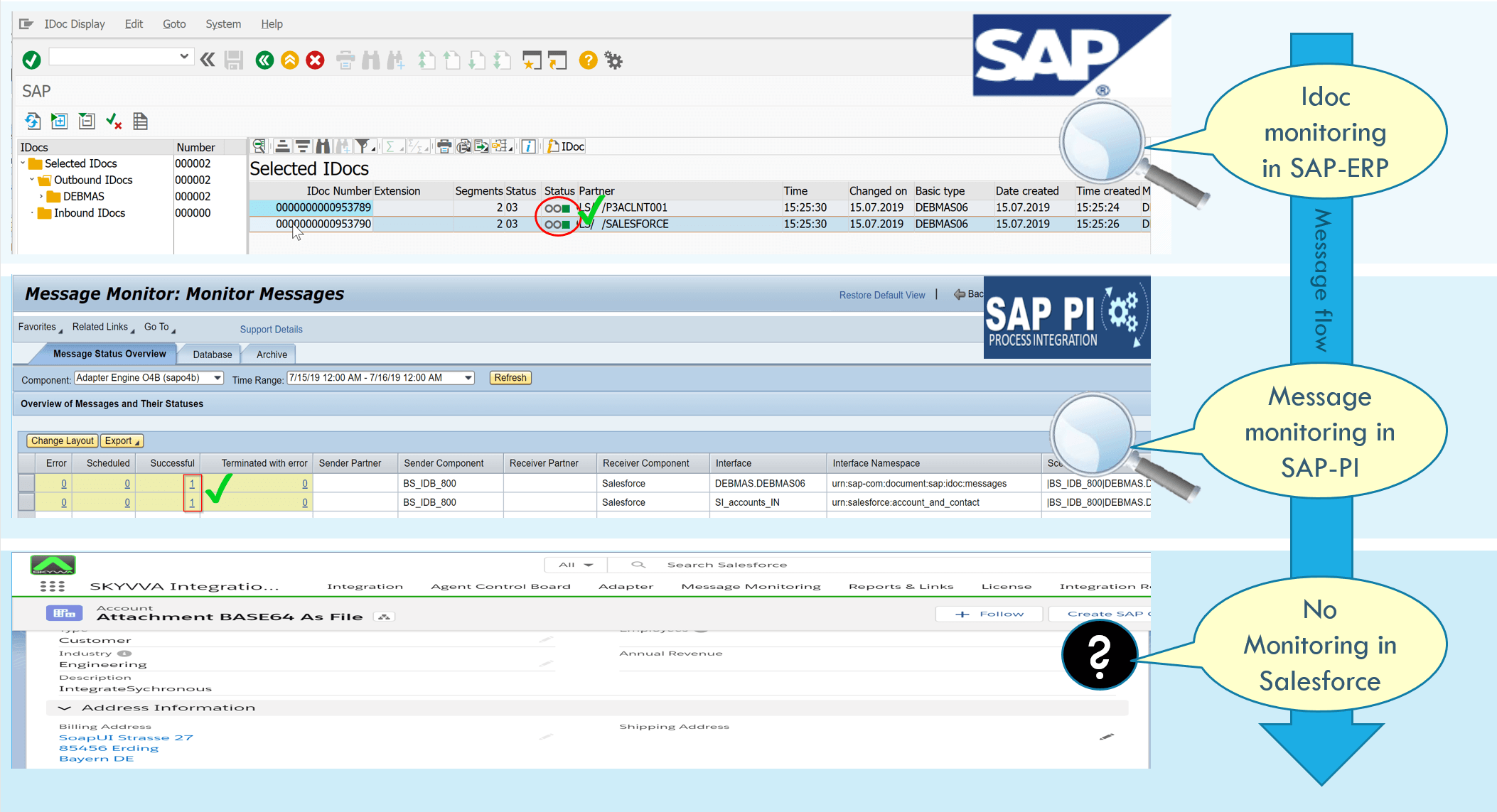 Monitoring SAP-ERP