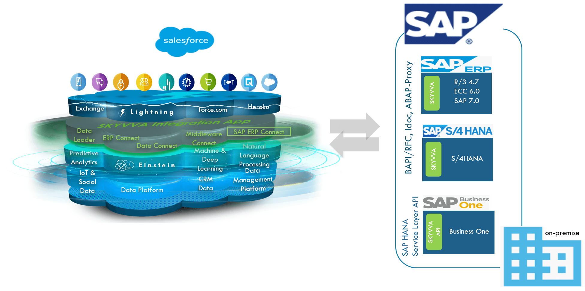 On-premise and Cloud integration technology