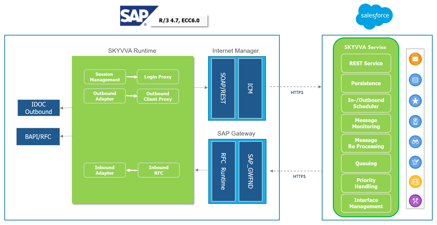 SAP ERP Business Suite