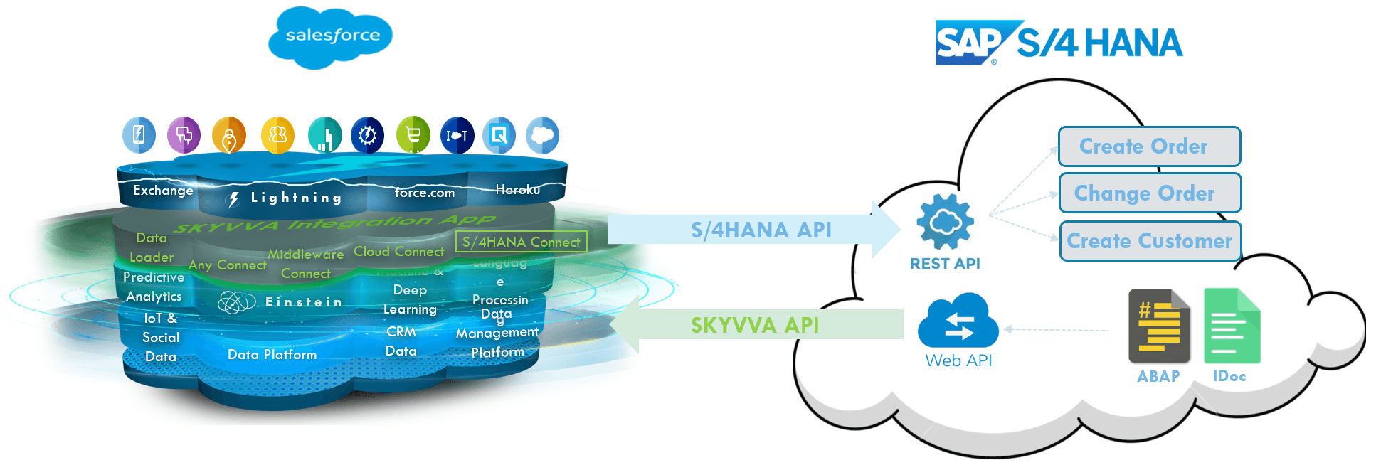 S/4HANA Cloud